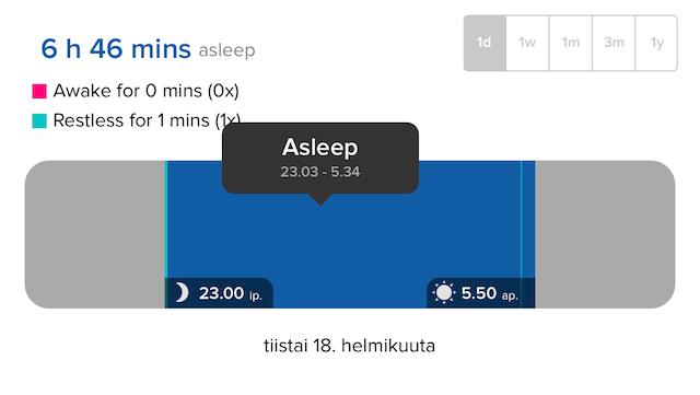 Tältä näyttää hyvä yö unikoulun jälkeen -- pisin pätkä 6,5 h ja ainoat heräämiset johtuivat minusta, eivät lapsesta.